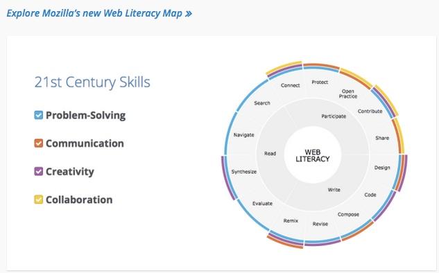 "Kompetenz ""Web Literacy"""